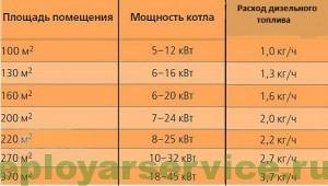 Таблица-расхода-топлива-котла-для-дома-и-дачи