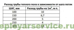 таблица расхода трубы
